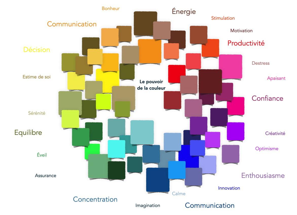 L'influence des couleurs au travail, un article sur le blog d'Elégance au m2